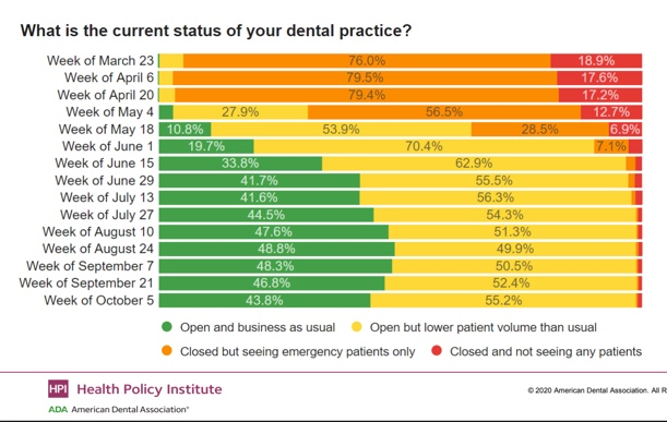 How Does Your Dental Practice Compare To Others During The COVID Pandemic?